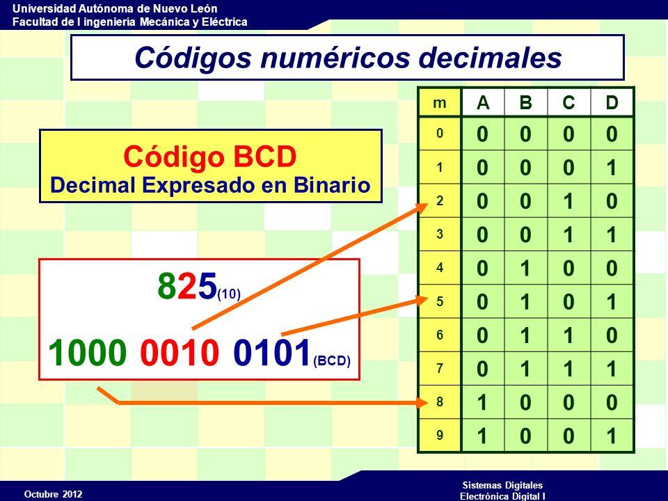 Octubre 2012 Sistemas Digitales Electrónica Digital I Universidad Autónoma de Nuevo León Facultad de I ingeniería Mecánica y Eléctrica Códigos numéricos decimales Código BCD Decimal Expresado en Binario 825 (10) 1000 0010 0101 (BCD) m ABCD 0 0000 1 0001 2 0010 3 0011 4 0100 5 0101 6 0110 7 0111 8 1000 9 1001