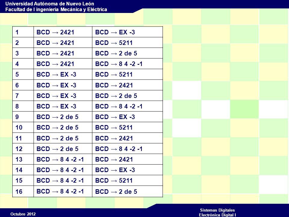 Octubre 2012 Sistemas Digitales Electrónica Digital I Universidad Autónoma de Nuevo León Facultad de I ingeniería Mecánica y Eléctrica 1BCD 2421BCD EX -3 2BCD 2421BCD 5211 3BCD 2421BCD 2 de 5 4BCD 2421BCD 8 4 -2 -1 5BCD EX -3BCD 5211 6BCD EX -3BCD 2421 7BCD EX -3BCD 2 de 5 8BCD EX -3BCD 8 4 -2 -1 9 BCD 2 de 5 BCD EX -3 10 BCD 2 de 5 BCD 5211 11 BCD 2 de 5 BCD 2421 12 BCD 2 de 5 BCD 8 4 -2 -1 13 BCD 8 4 -2 -1 BCD 2421 14 BCD 8 4 -2 -1 BCD EX -3 15 BCD 8 4 -2 -1 BCD 5211 16 BCD 8 4 -2 -1 BCD 2 de 5