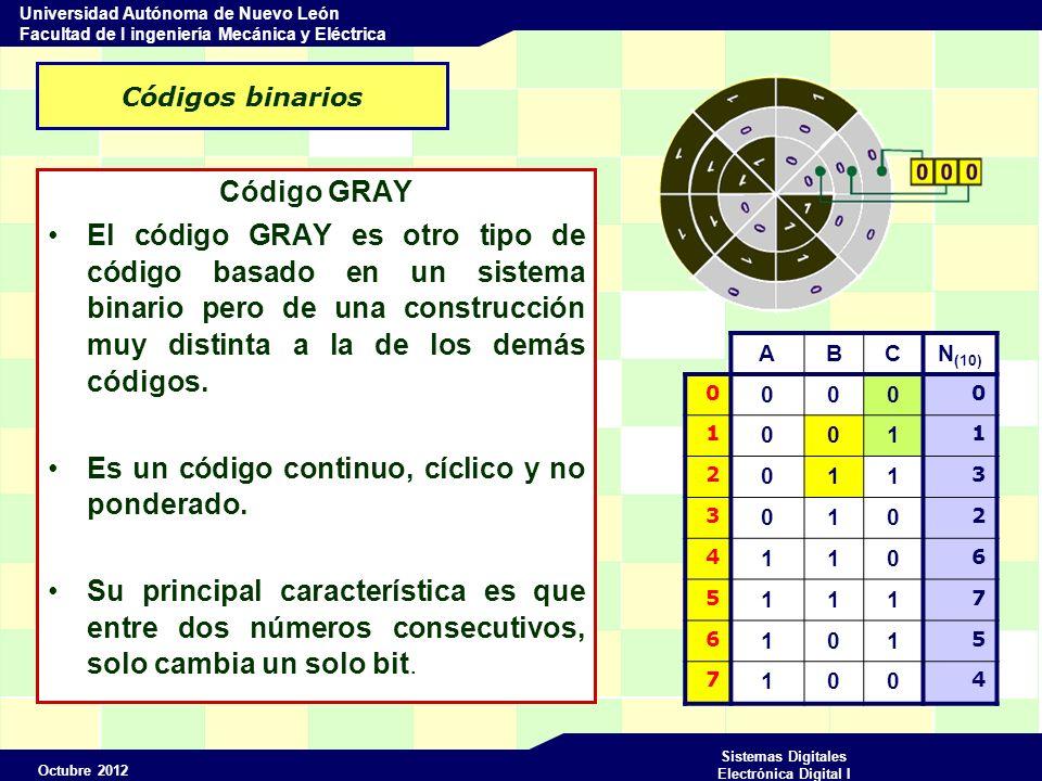 Octubre 2012 Sistemas Digitales Electrónica Digital I Universidad Autónoma de Nuevo León Facultad de I ingeniería Mecánica y Eléctrica Códigos binarios Código GRAY El código GRAY es otro tipo de código basado en un sistema binario pero de una construcción muy distinta a la de los demás códigos.