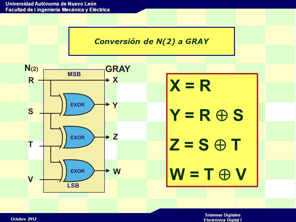 Octubre 2012 Sistemas Digitales Electrónica Digital I Universidad Autónoma de Nuevo León Facultad de I ingeniería Mecánica y Eléctrica Conversión de N(2) a GRAY X = R Y = R S Z = S T W = T V