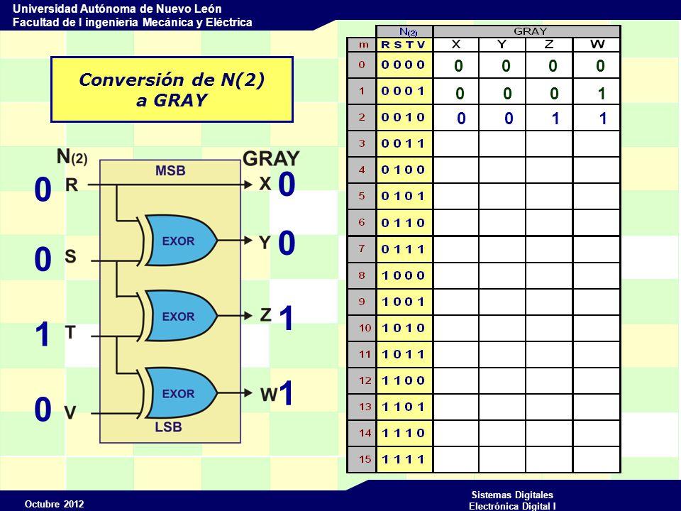 Octubre 2012 Sistemas Digitales Electrónica Digital I Universidad Autónoma de Nuevo León Facultad de I ingeniería Mecánica y Eléctrica Conversión de N(2) a GRAY 0 0 0 0 0 0 1 0 0 0 1 1 0 0 0 1 0 0 1 1