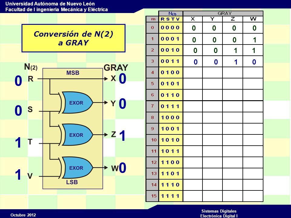 Octubre 2012 Sistemas Digitales Electrónica Digital I Universidad Autónoma de Nuevo León Facultad de I ingeniería Mecánica y Eléctrica Conversión de N(2) a GRAY 0 0 0 0 0 0 1 1 0 0 1 0 0 0 0 1 0 0 1 1 0 0 1 0