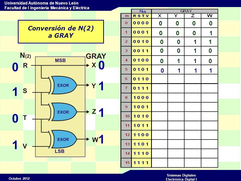 Octubre 2012 Sistemas Digitales Electrónica Digital I Universidad Autónoma de Nuevo León Facultad de I ingeniería Mecánica y Eléctrica Conversión de N(2) a GRAY 0 0 0 0 0 1 0 1 0 1 1 1 0 0 0 1 0 0 1 1 0 0 1 0 0 1 1 0 0 1 1 1