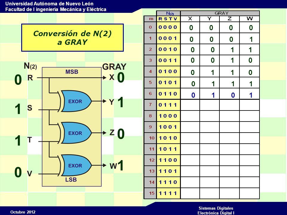 Octubre 2012 Sistemas Digitales Electrónica Digital I Universidad Autónoma de Nuevo León Facultad de I ingeniería Mecánica y Eléctrica Conversión de N(2) a GRAY 0 0 0 0 0 1 1 0 0 1 0 1 0 0 0 1 0 0 1 1 0 0 1 0 0 1 1 0 0 1 1 1 0 1 0 1