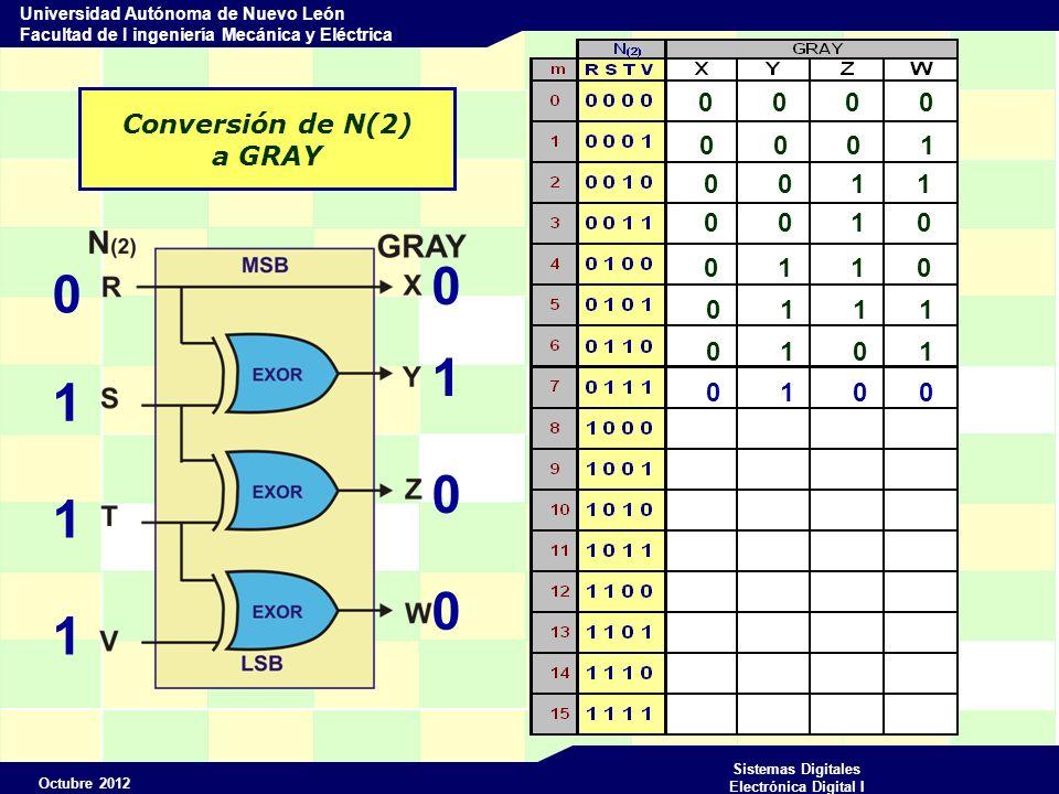 Octubre 2012 Sistemas Digitales Electrónica Digital I Universidad Autónoma de Nuevo León Facultad de I ingeniería Mecánica y Eléctrica Conversión de N(2) a GRAY 0 0 0 0 0 1 1 1 0 1 0 0 0 0 0 1 0 0 1 1 0 0 1 0 0 1 1 0 0 1 1 1 0 1 0 1 0 1 0 0
