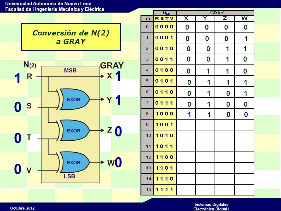 Octubre 2012 Sistemas Digitales Electrónica Digital I Universidad Autónoma de Nuevo León Facultad de I ingeniería Mecánica y Eléctrica Conversión de N(2) a GRAY 0 0 0 0 1 0 0 0 1 1 0 0 0 0 0 1 0 0 1 1 0 0 1 0 0 1 1 0 0 1 1 1 0 1 0 1 0 1 0 0 1 1 0 0