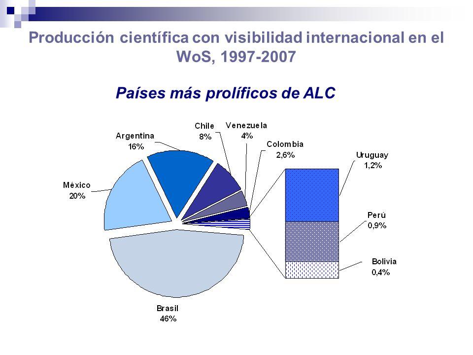 Visibilidad de la producción de Argentina versus países seleccionados, 1997-2007 Citas por artículo