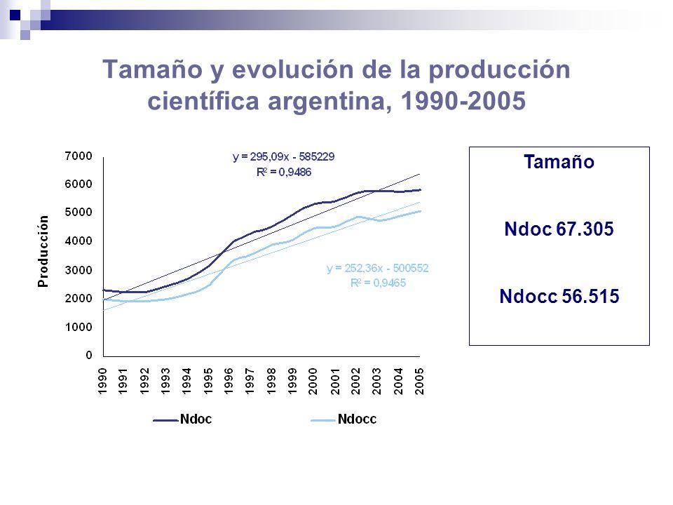Mapa temático de la producción científica argentina, 1990-2005 SCImago Atlas of Science