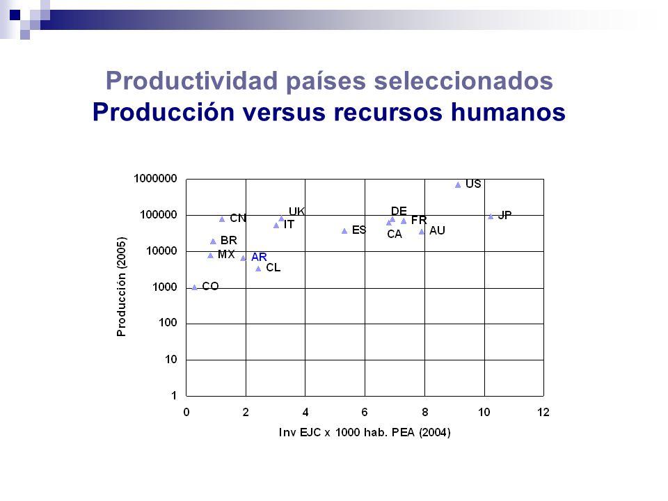 Eficiencia países seleccionados Producción versus inversión en I+D