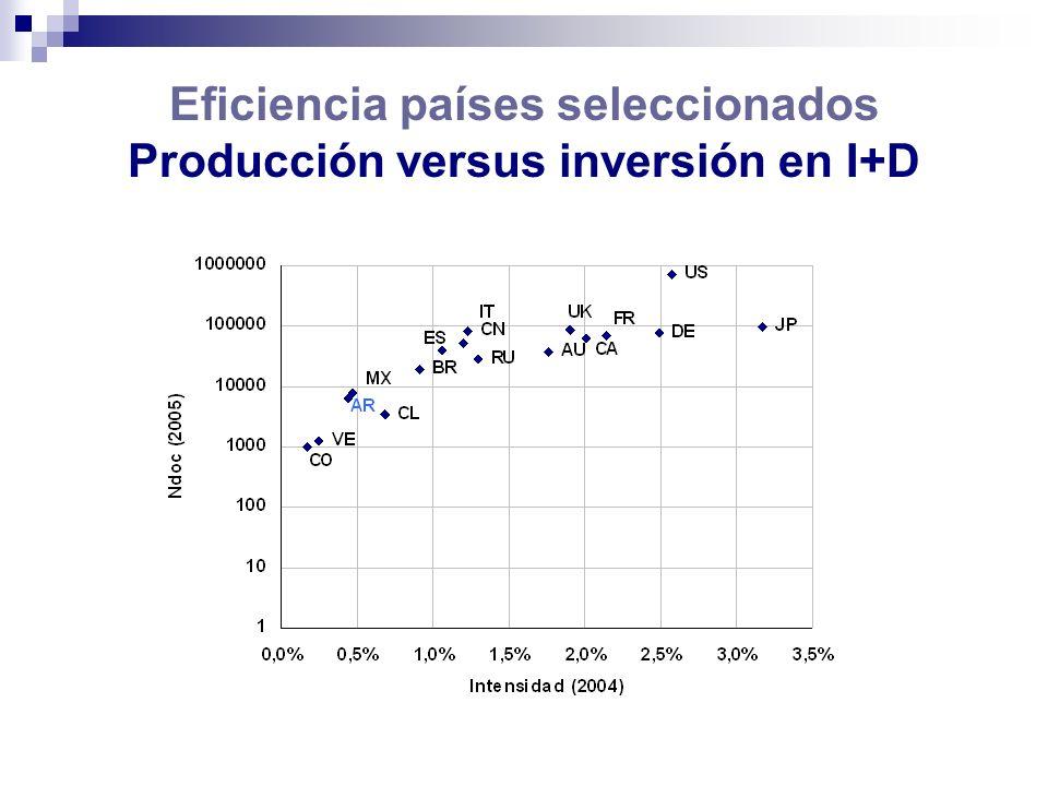 Conclusiones Argentina es el tercer país más prolífico de América Latina, después de Brasil y México.