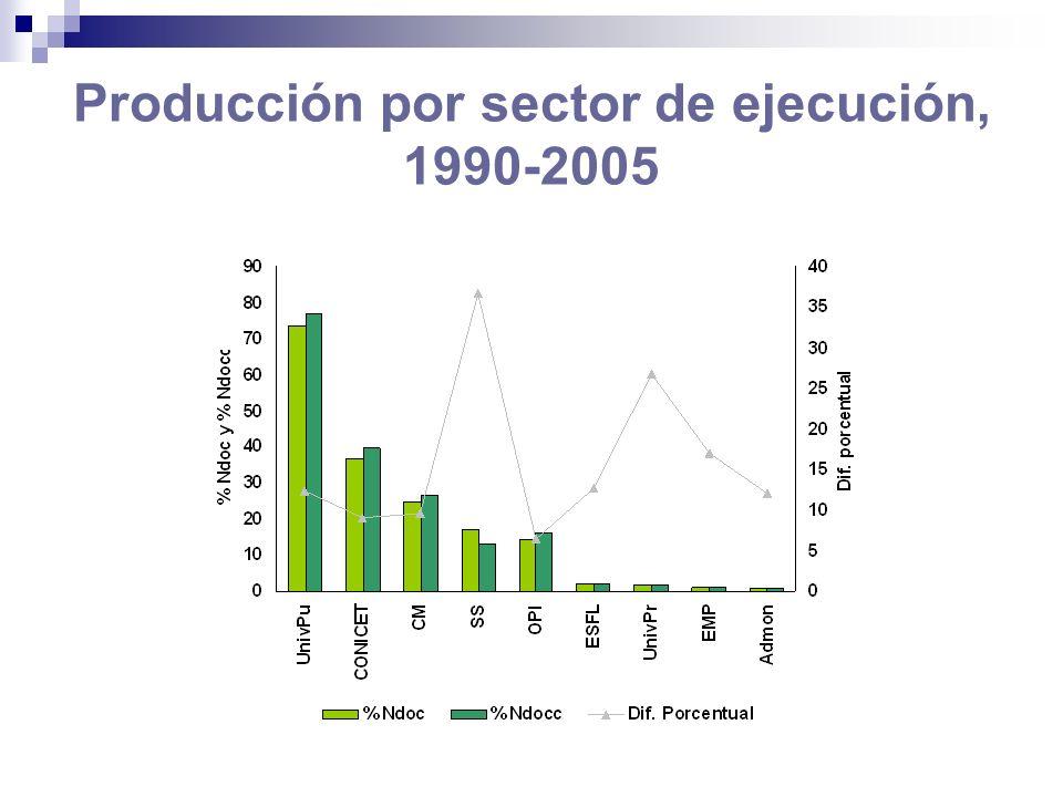 10 instituciones más prolíficas, 1990- 2005 nombre instituciónsiglandoc %ndo c ndocc%ndocc 1 Consejo Nacional de Investigaciones Científicas y TécnicasCONICET2473036,72249139,8 2Universidad de Buenos AiresUBA1864027,71550427,4 3Universidad Nacional de La PlataUNLP923313,7857515,2 4Universidad Nacional de CórdobaUNC52057,745558,1 5Comisión Nacional de Energía AtómicaCNEA48717,245508,1 6Universidad Nacional del SurUNS27844,122964,1 7Universidad Nacional de RosarioUNR26463,922544,0 8Universidad Nacional de CuyoUNCU24003,622374,0 9Universidad Nacional de Mar del PlataUNMDP20813,119813,5 10Universidad Nacional de TucumánUNT19222,915342,7