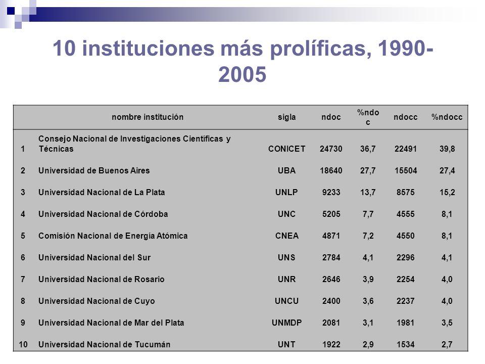 Evolución de la producción científica argentina por tipos de colaboración, 1990-2005