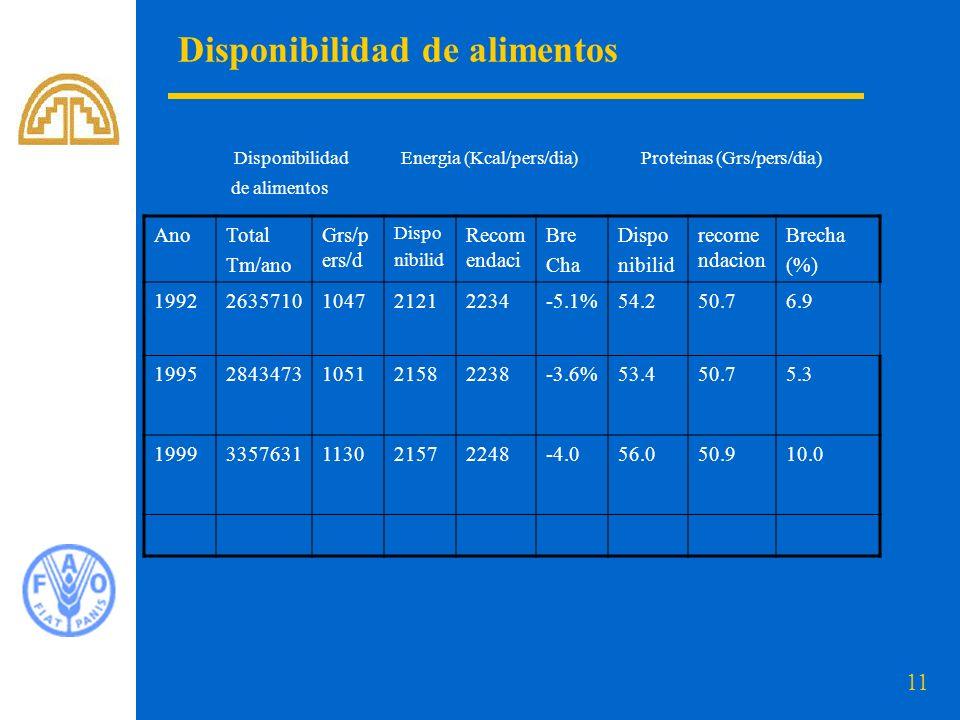 11 Disponibilidad de alimentos Disponibilidad Energia (Kcal/pers/dia) Proteinas (Grs/pers/dia) de alimentos AnoTotal Tm/ano Grs/p ers/d Dispo nibilid Recom endaci Bre Cha Dispo nibilid recome ndacion Brecha (%) 19922635710104721212234-5.1%54.250.76.9 19952843473105121582238-3.6%53.450.75.3 19993357631113021572248-4.056.050.910.0