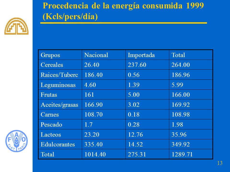 13 Procedencia de la energía consumida 1999 (Kcls/pers/día) GruposNacionalImportadaTotal Cereales26.40237.60264.00 Raices/Tuberc186.400.56186.96 Leguminosas4.601.395.99 Frutas1615.00166.00 Aceites/grasas166.903.02169.92 Carnes108.700.18108.98 Pescado1.70.281.98 Lacteos23.2012.7635.96 Edulcorantes335.4014.52349.92 Total1014.40275.311289.71