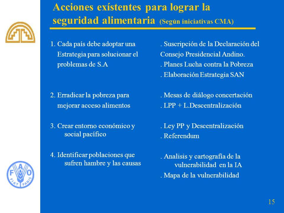 15 Acciones exístentes para lograr la seguridad alimentaria (Según iniciativas CMA) 1.