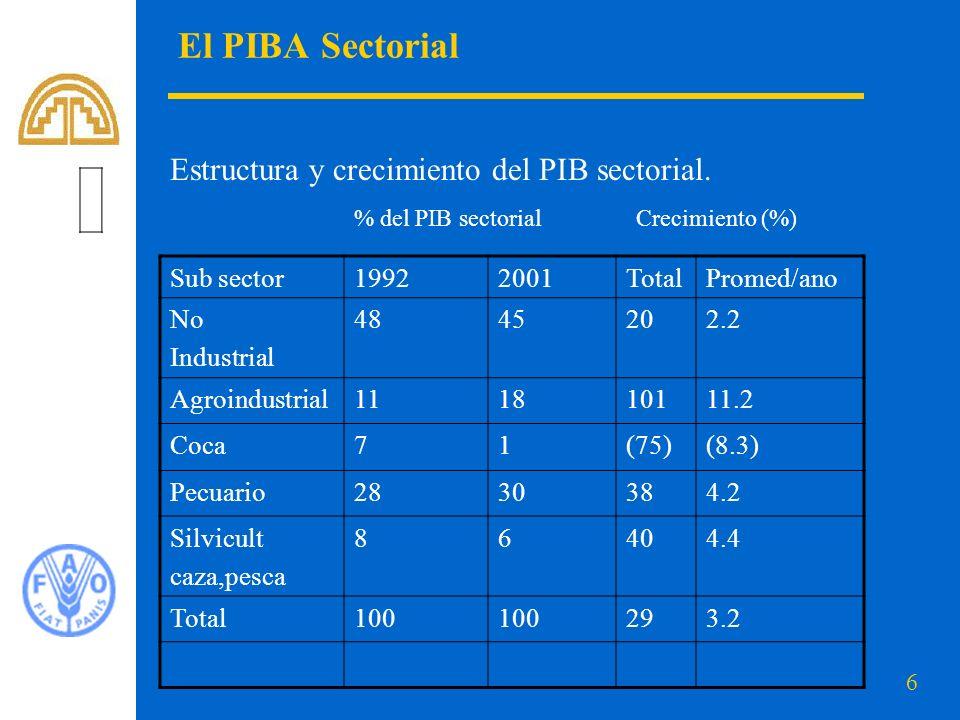 6 El PIBA Sectorial Estructura y crecimiento del PIB sectorial.