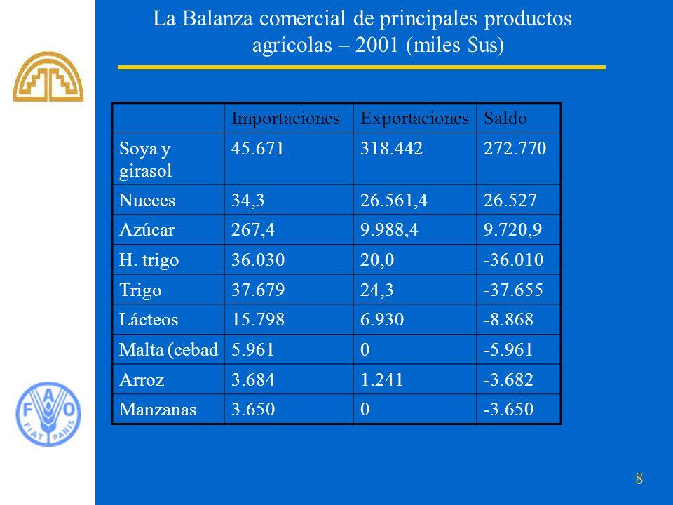 8 La Balanza comercial de principales productos agrícolas – 2001 (miles $us) ImportacionesExportacionesSaldo Soya y girasol 45.671318.442272.770 Nueces34,326.561,426.527 Azúcar267,49.988,49.720,9 H.