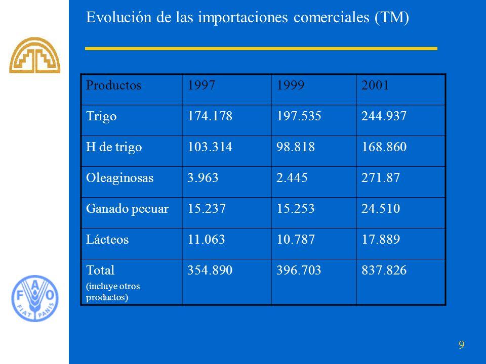 9 Evolución de las importaciones comerciales (TM) Productos199719992001 Trigo174.178197.535244.937 H de trigo103.31498.818168.860 Oleaginosas3.9632.445271.87 Ganado pecuar15.23715.25324.510 Lácteos11.06310.78717.889 Total (incluye otros productos) 354.890396.703837.826