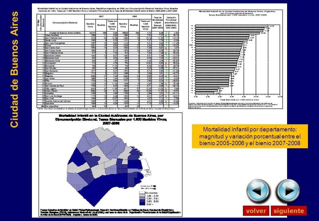 Ciudad de Buenos Aires volversiguiente Mortalidad Infantil por departamento: magnitud y variación porcentual entre el bienio 2005-2006 y el bienio 2007-2008