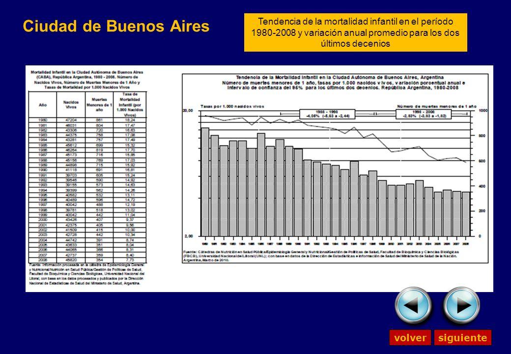 Ciudad de Buenos Aires volversiguiente Tendencia de la mortalidad infantil en el período 1980-2008 y variación anual promedio para los dos últimos decenios