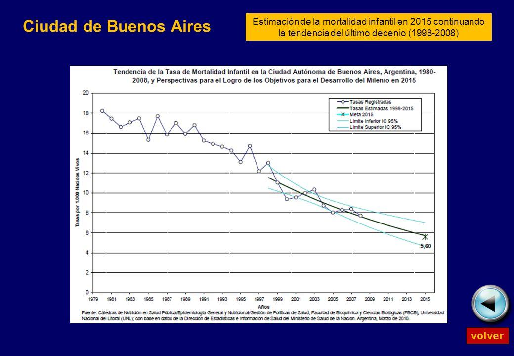 Ciudad de Buenos Aires volver Estimación de la mortalidad infantil en 2015 continuando la tendencia del último decenio (1998-2008)