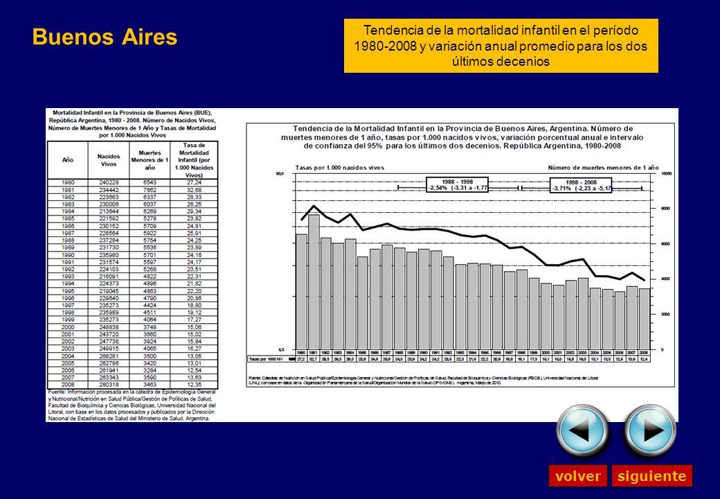 Buenos Aires Tendencia de la mortalidad infantil en el período 1980-2008 y variación anual promedio para los dos últimos decenios volversiguiente