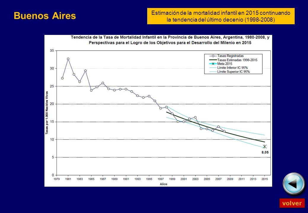 Buenos Aires Estimación de la mortalidad infantil en 2015 continuando la tendencia del último decenio (1998-2008) volver