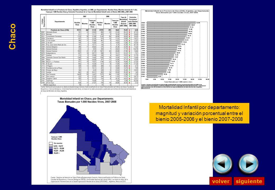Mortalidad Infantil por departamento: magnitud y variación porcentual entre el bienio 2005-2006 y el bienio 2007-2008 Chaco volversiguiente