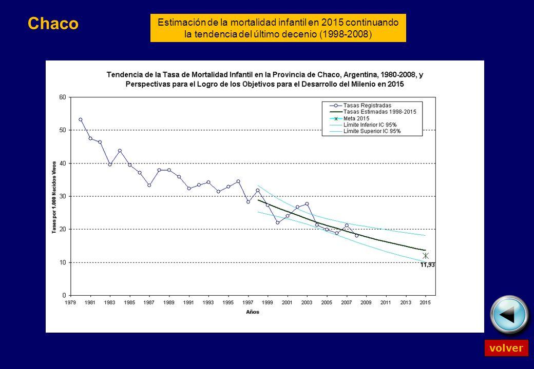 volver Estimación de la mortalidad infantil en 2015 continuando la tendencia del último decenio (1998-2008) Chaco