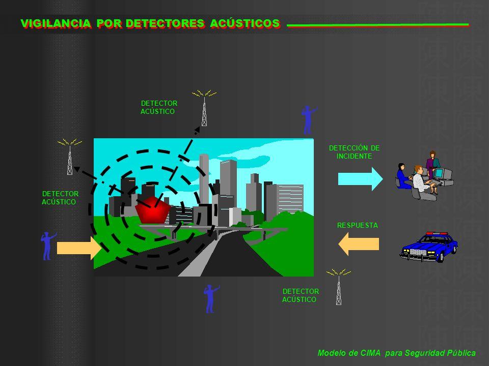 DETECCIÓN DE INCIDENTE DETECTOR ACÚSTICO DETECTOR ACÚSTICO DETECTOR ACÚSTICO RESPUESTA VIGILANCIA POR DETECTORES ACÚSTICOS Modelo de CIMA para Segurid