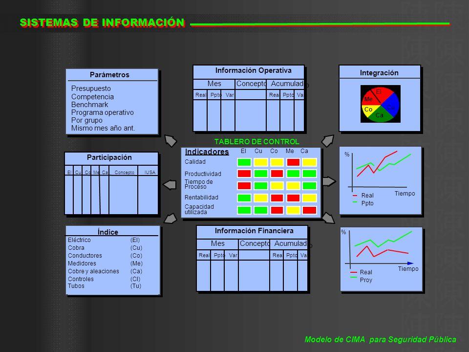 SISTEMAS DE INFORMACIÓN Modelo de CIMA para Seguridad Pública