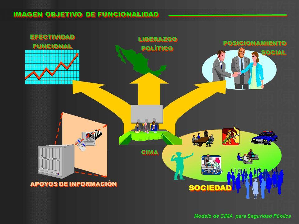 SOCIEDAD EFECTIVIDAD FUNCIONAL EFECTIVIDAD FUNCIONAL POSICIONAMIENTO SOCIAL POSICIONAMIENTO SOCIAL LIDERAZGO POLÍTICO LIDERAZGO POLÍTICO IMAGEN OBJETI
