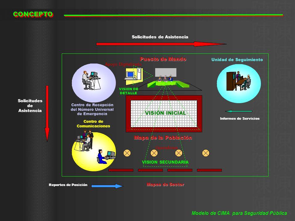 SOCIEDAD EFECTIVIDAD FUNCIONAL EFECTIVIDAD FUNCIONAL POSICIONAMIENTO SOCIAL POSICIONAMIENTO SOCIAL LIDERAZGO POLÍTICO LIDERAZGO POLÍTICO IMAGEN OBJETIVO DE FUNCIONALIDAD APOYOS DE INFORMACIÒN CIMA Modelo de CIMA para Seguridad Pública