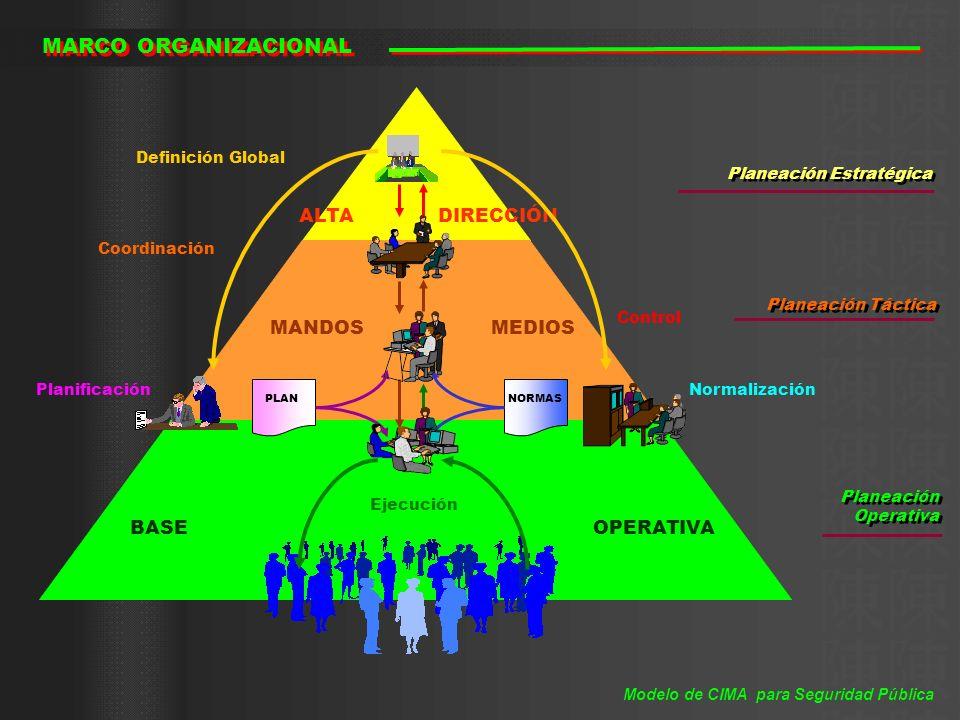 PERFIL DE OPERACIÓN Proteger y Preservar la Vida y la Integridad de las Personas y sus Propiedades EVENTOS REPORTES DESPACHO INFORMACIÓN PLANEACIÓN VIGILANCIA EVALUACIÓN PROCURACIÓN DE JUSTICIA REHABILITACIÓN SOCIAL SERVICIO PREVENIR DISUADIR COMBATIR CONTENER REVERTIR RECUPERAR RESTAURAR Modelo de CIMA para Seguridad Pública
