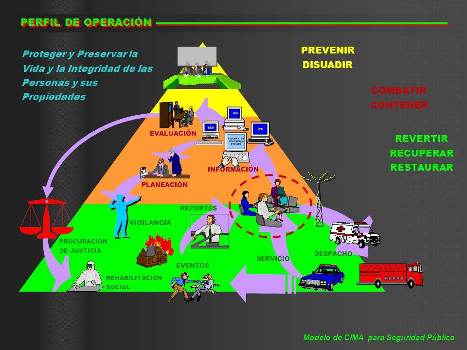 PERFIL DE DEMANDA CONDUCCIÓN Comando y Seguimiento de Operaciones CONTROL Supervisión y Evaluación de Operaciones DIRECCIÓN Normatividad y Estrategia DIRECCIÓN Normatividad y Estrategia Apoyos de Comunicaciones y de Registro y Proyección de Información Apoyos de Comunicaciones y de Registro y Proyección de Información Apoyos de Registro, Evaluación y Análisis de Información Apoyos de Registro, Evaluación y Análisis de Información Apoyos de Información para el Soporte a la Toma de Decisiones Apoyos de Información para el Soporte a la Toma de Decisiones Modelo de CIMA para Seguridad Pública