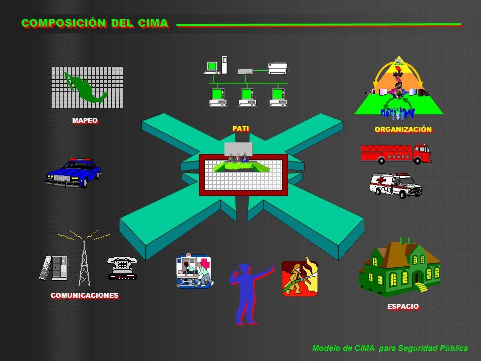 COMPOSICIÓN DEL CIMA ESPACIO PATI ORGANIZACIÓN COMUNICACIONES Modelo de CIMA para Seguridad Pública MAPEO