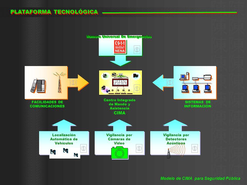 Sistema Satelital GPS Flotilla de Vehículos Flotilla de Vehículos Receptor GPS Centro de Control LOCALIZACIÓN AUTOMÁTICA DE VEHÍCULOS Modelo de CIMA para Seguridad Pública