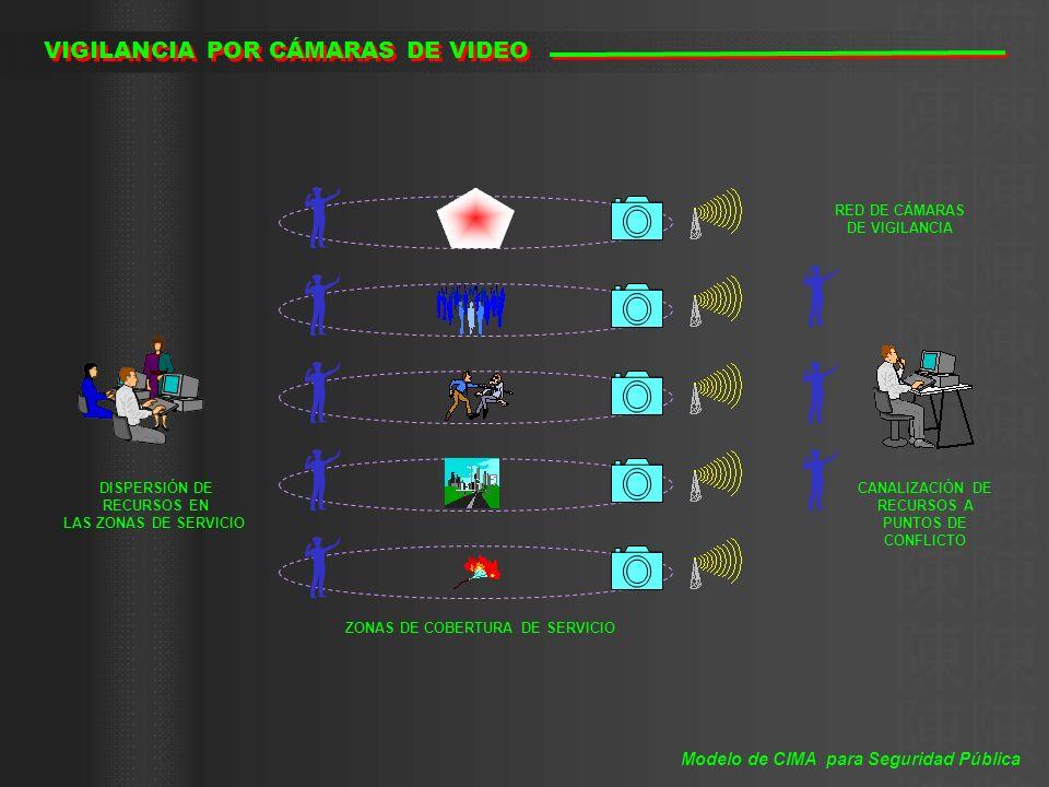 ZONAS DE COBERTURA DE SERVICIO DISPERSIÓN DE RECURSOS EN LAS ZONAS DE SERVICIO CANALIZACIÓN DE RECURSOS A PUNTOS DE CONFLICTO RED DE CÁMARAS DE VIGILA