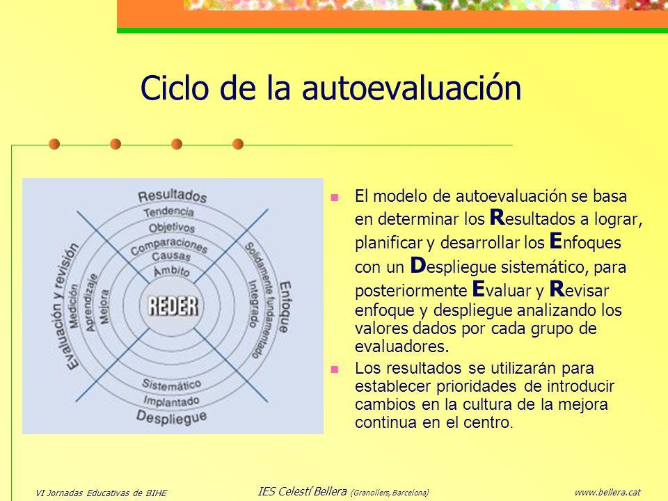 VI Jornadas Educativas de BIHE www.bellera.cat IES Celestí Bellera (Granollers, Barcelona) Ciclo de la autoevaluación El modelo de autoevaluación se b