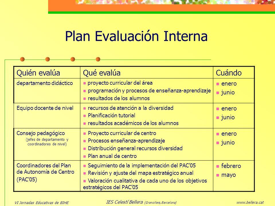 VI Jornadas Educativas de BIHE www.bellera.cat IES Celestí Bellera (Granollers, Barcelona) Plan Evaluación Interna Quién evalúaQué evalúaCuándo depart