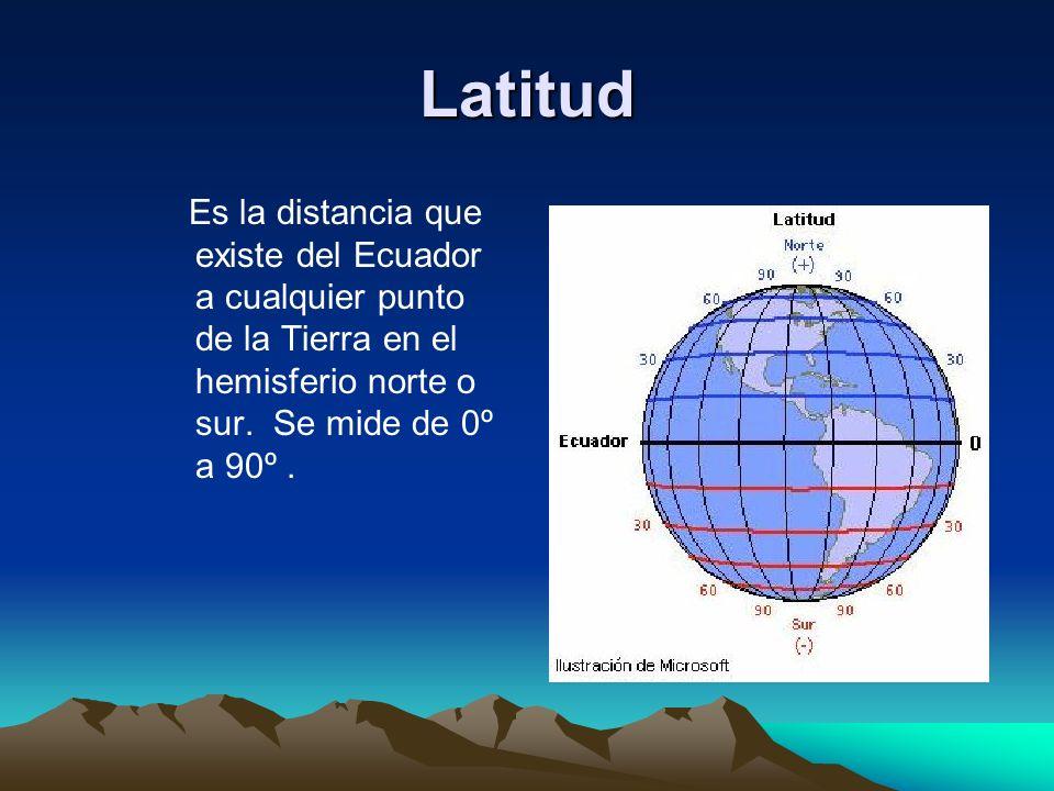 Latitud Es la distancia que existe del Ecuador a cualquier punto de la Tierra en el hemisferio norte o sur. Se mide de 0º a 90º.