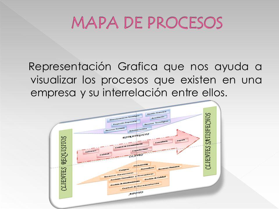 Representación Grafica que nos ayuda a visualizar los procesos que existen en una empresa y su interrelación entre ellos.