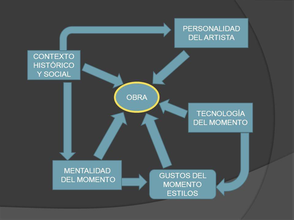 OBRA PERSONALIDAD DEL ARTISTA TECNOLOGÍA DEL MOMENTO MENTALIDAD DEL MOMENTO CONTEXTO HISTÓRICO Y SOCIAL GUSTOS DEL MOMENTO ESTILOS