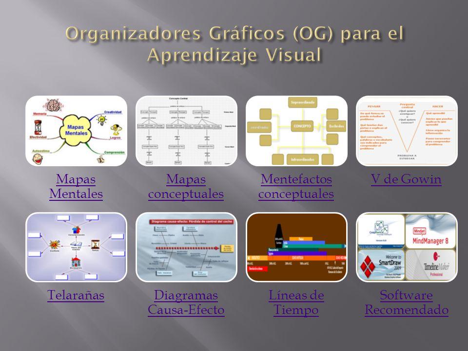 Mapas Mentales Mapas conceptuales Mentefactos conceptuales V de Gowin TelarañasDiagramas Causa-Efecto Líneas de Tiempo Software Recomendado