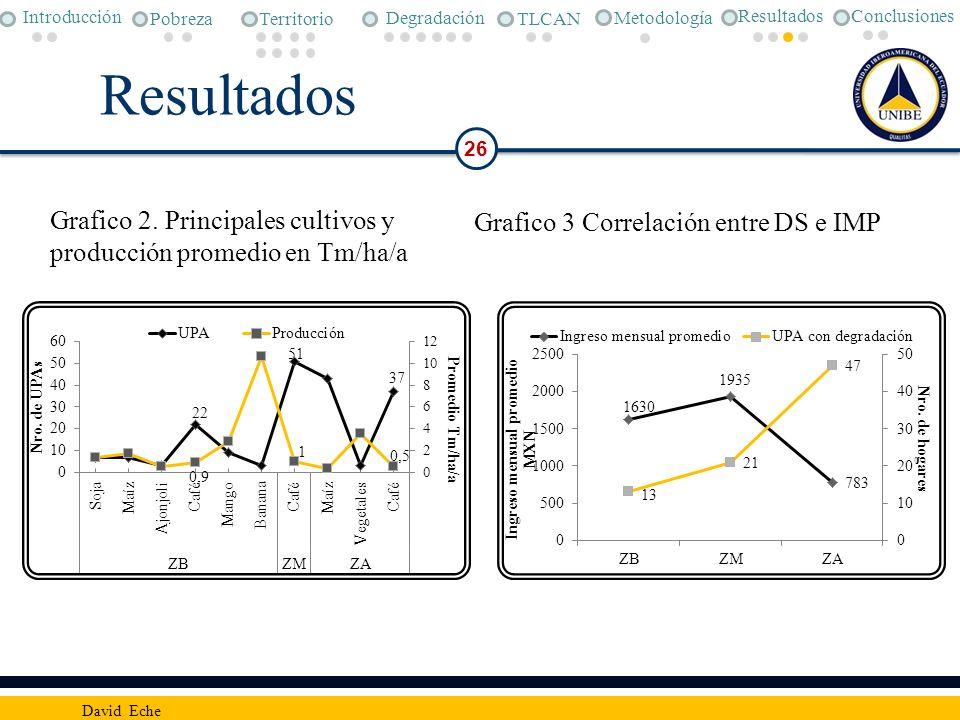 Resultados 26 David Eche Conclusiones Metodología Pobreza Degradación TLCAN Introducción Territorio Resultados Grafico 2. Principales cultivos y produ