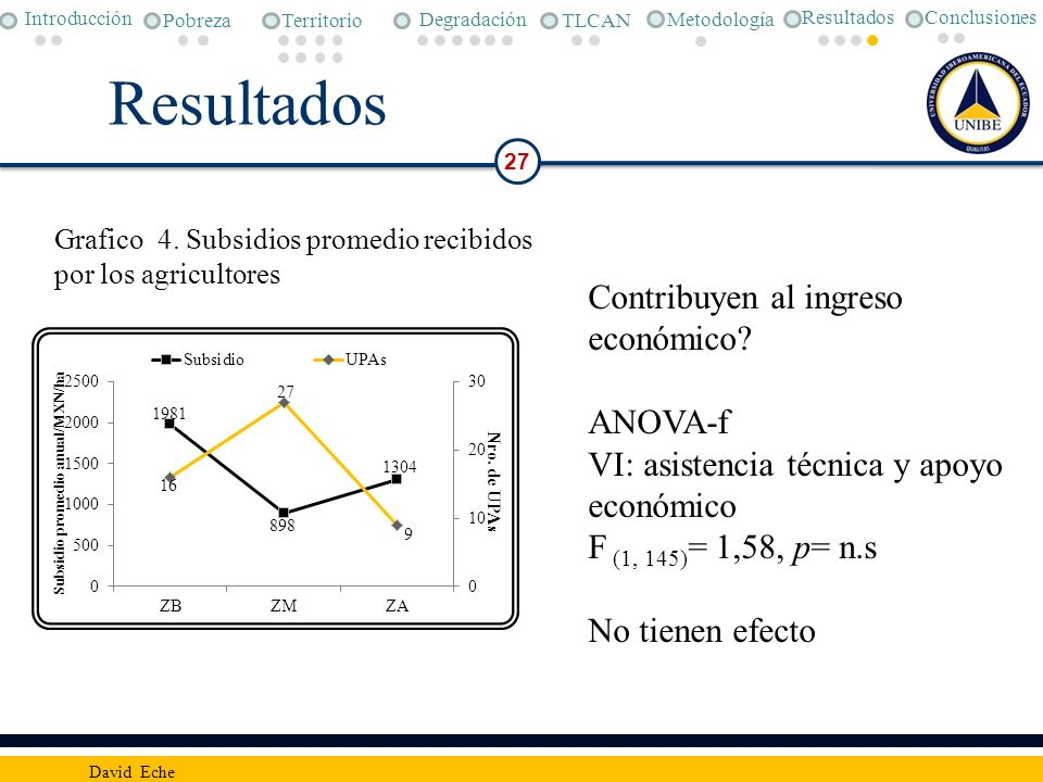 Resultados 27 David Eche Contribuyen al ingreso económico? ANOVA-f VI: asistencia técnica y apoyo económico F (1, 145) = 1,58, p= n.s No tienen efecto