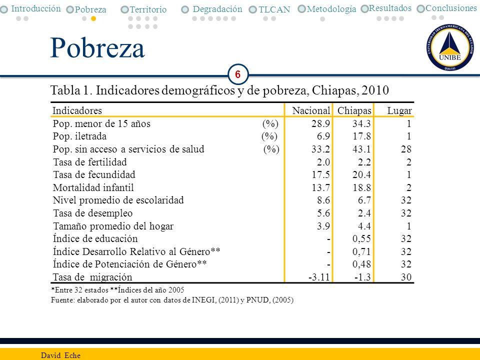 Pobreza 6 David Eche IndicadoresNacionalChiapasLugar Pop. menor de 15 años (%)28.934.31 Pop. iletrada (%)6.917.81 Pop. sin acceso a servicios de salud