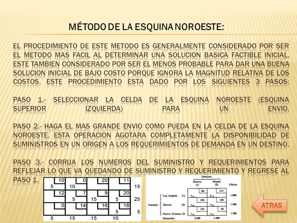 MÉTODO DE LA ESQUINA NOROESTE: