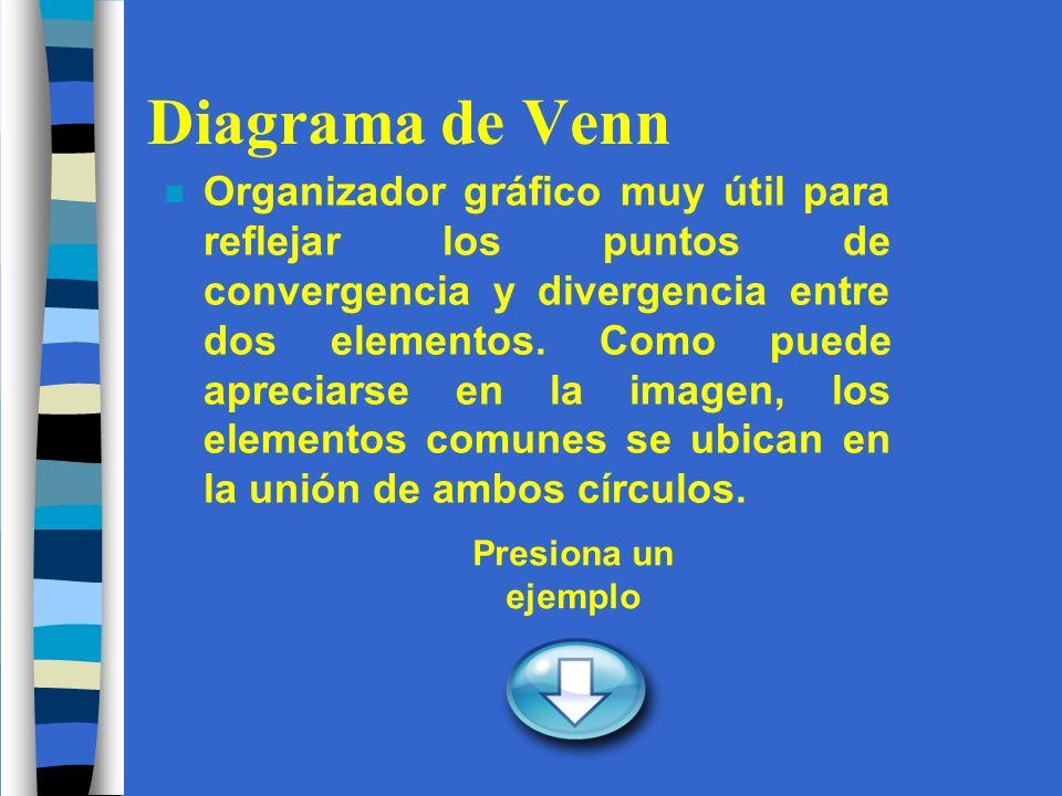 Diagrama de Venn n Organizador gráfico muy útil para reflejar los puntos de convergencia y divergencia entre dos elementos.