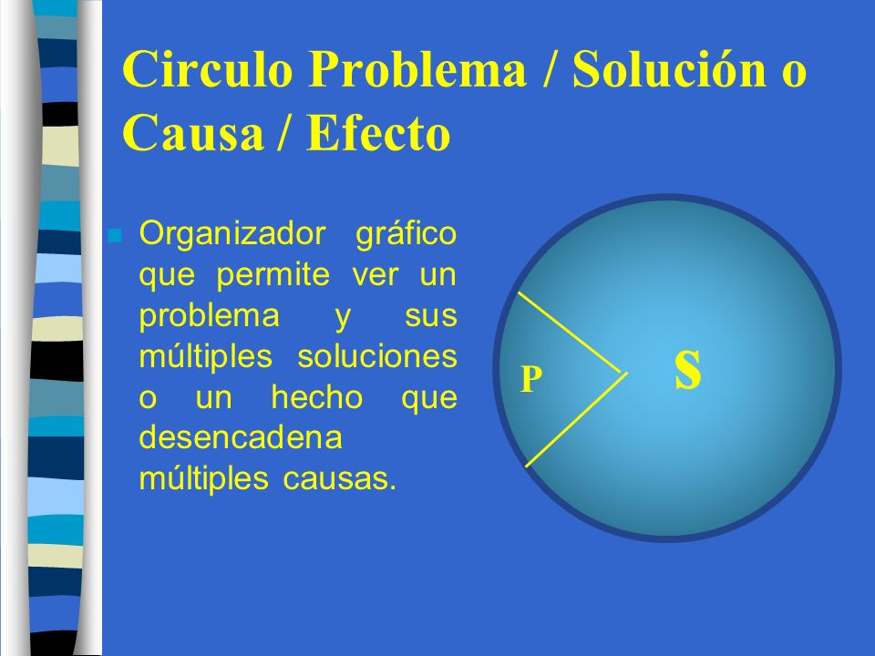 Circulo Problema / Solución o Causa / Efecto n Organizador gráfico que permite ver un problema y sus múltiples soluciones o un hecho que desencadena múltiples causas.